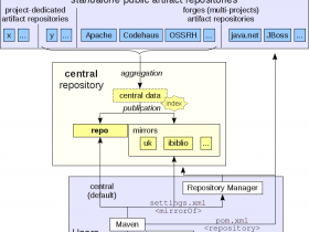 Maven中mirror和repository 区别