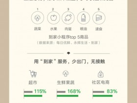 """微信战""""疫""""数据报告:小程序超市业态访问同比增115%"""